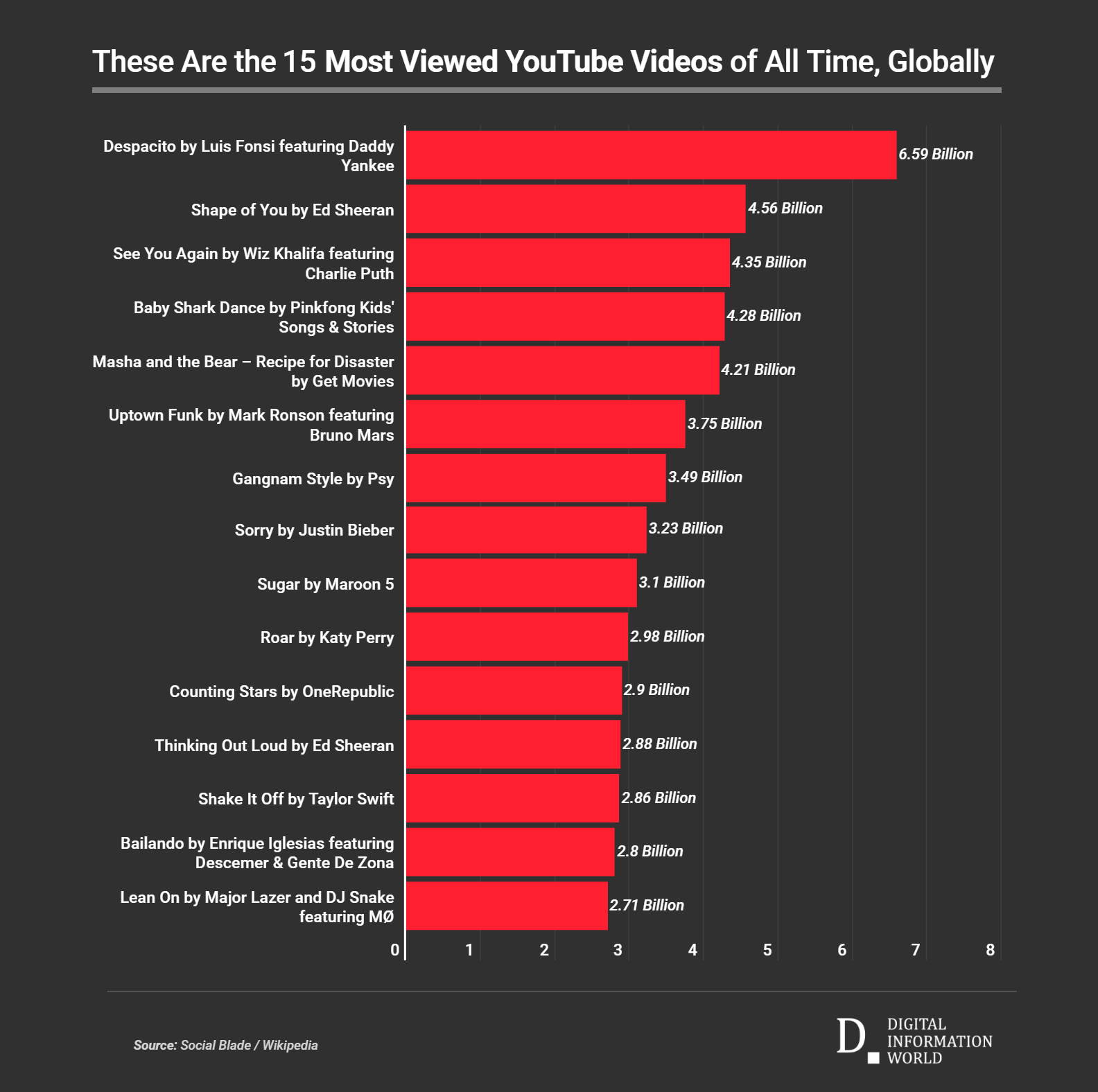 Most popular song in youtube